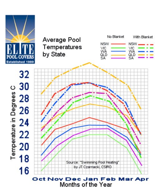 A graph of average pool temperatures by each Australian state